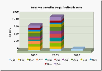 ecolometre_emissions